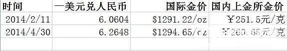 人民币贬值对金价的影响_金