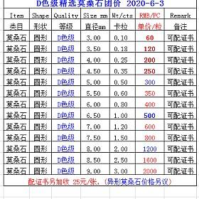 2020.裕发首饰清爽夏季珠宝定制&来料镶嵌第N团