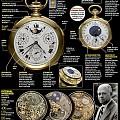 超级复杂系列——百达翡丽最顶级的腕表系列