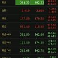 金价今年二次登上380高峰